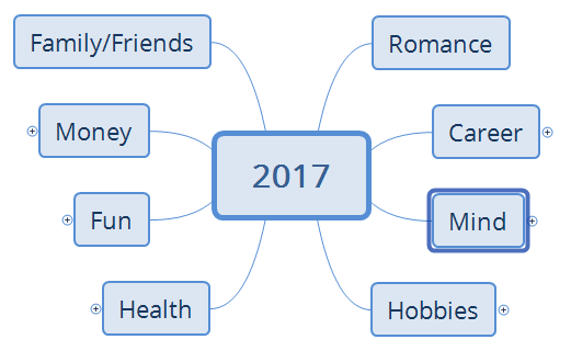 Mind map.2017.png